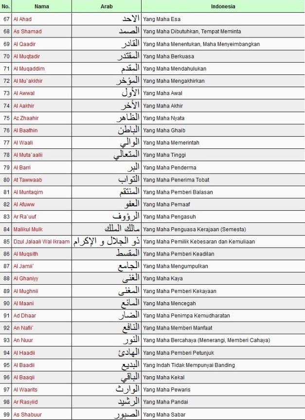 Asma'ul husna secara harfiah adalah nama-nama, sebutan, Gelar Allah ...